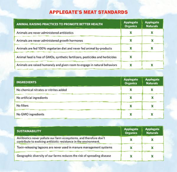 Applegate's-Meat-Standards